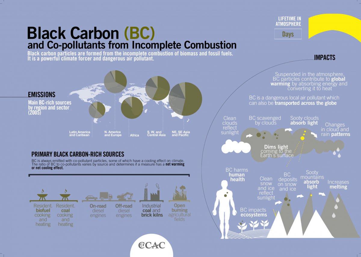 zwarte koolstof