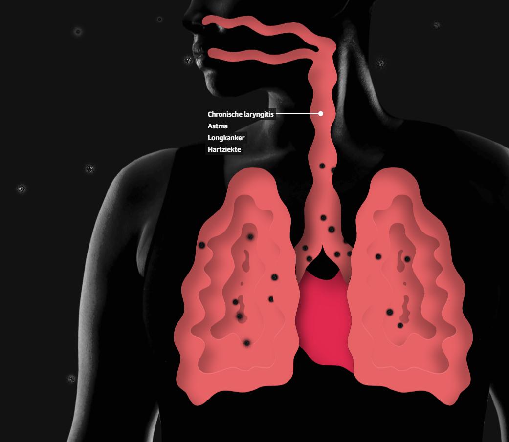 longen en hart