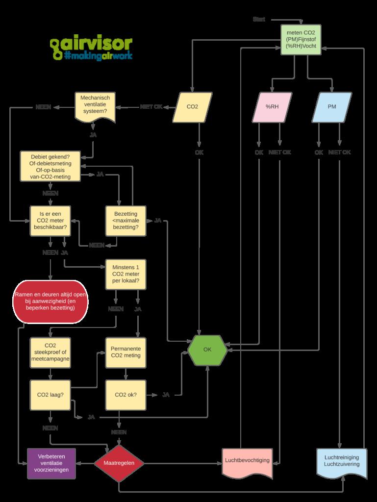 diagram implementatieplan